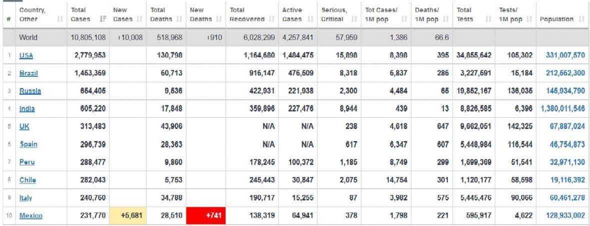 آخرین آمار مبتلایان به کرونا در کشورهای مختلف