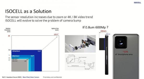 سامسونگ برای نسل آینده گوشی های هوشمند خود به دنبال رونمایی از یک سنسور دوربین 600 مگاپیکسلی است
